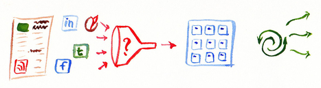 Qu'est-ce que la curation ? | apprendre - learning | Scoop.it