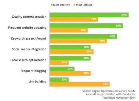 Quality Content Essential for SEO Success [Study] | Digital Marketing | Scoop.it