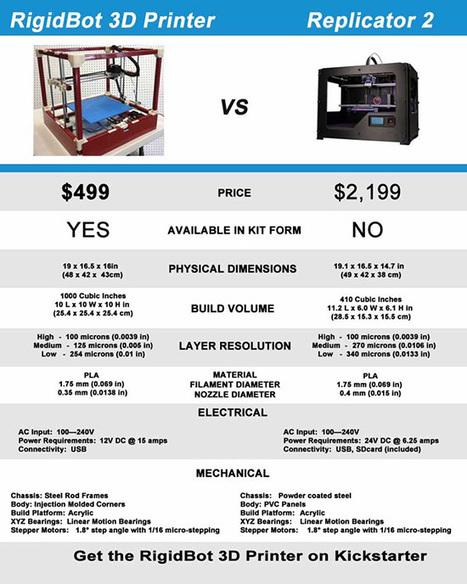 RigidBot 3D Printer Outperforms Replicator 2 > ENGINEERING.com | inalia | Scoop.it