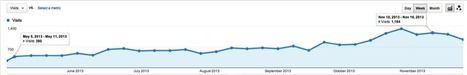 SEO for Beginners – Everything You Need to Know | Online Marketing Articles - Recommended | Scoop.it