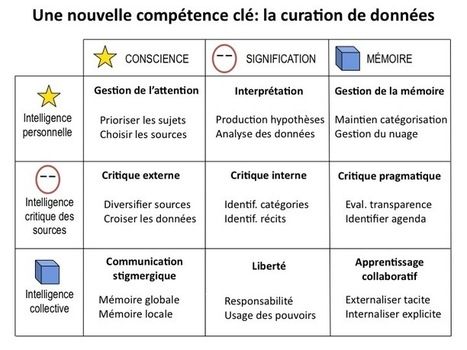 La litéracie en curation de données | Personal & collective knowledge management | Scoop.it