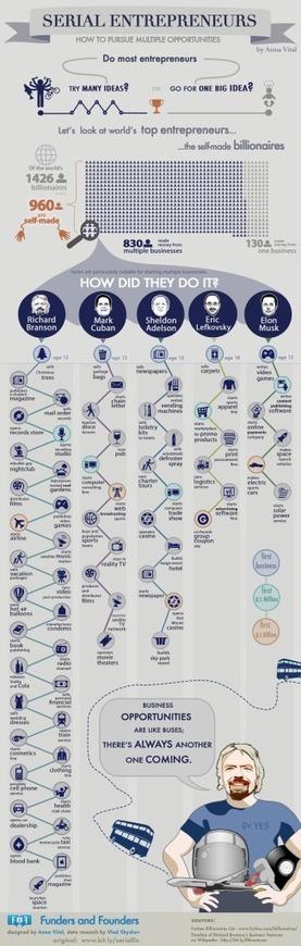 Serial Entrepreneurs - A Way How To Pursue Opportunities Visual | Nerd Stalker Techweek | Scoop.it