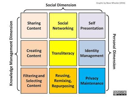 letramento digital na era da remistura | Aprender com «e de | Dênia Falcão - IPE - Inova Práticas Educacionais | Scoop.it