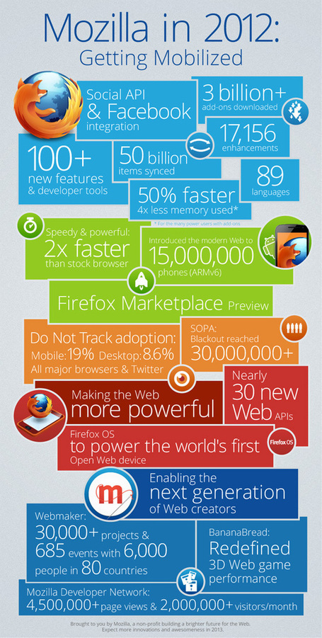 Mozilla, un 2012 Mobile [Infografica] | Social Media (network, technology, blog, community, virtual reality, etc...) | Scoop.it