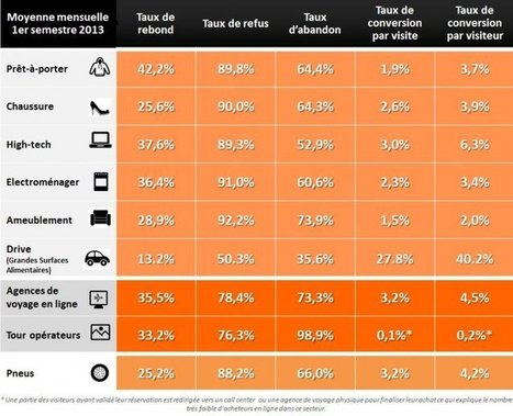 E-commerce : les taux de conversion de chaque secteur | Digital facts and studies | Scoop.it