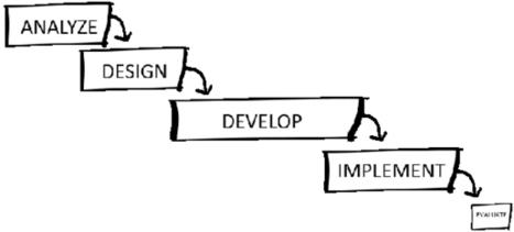 Reconciling ADDIE and Agile by Megan  Torrance : Learning Solutions Magazine | Entornos virtuales, creación de contenidos de autor y su evaluación | Scoop.it