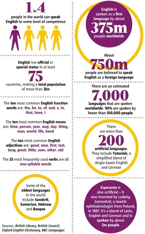 How does English sound to foreignears? | plain English | Scoop.it