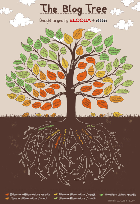 Lists Are Dead. Long Live the Blog Tree. | Corporate, Employee and Marketing Communication | Scoop.it