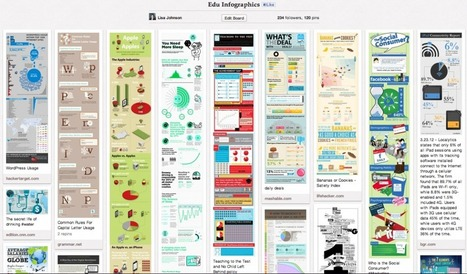 Integrating Infographics into the iClassroom | Reflections on Learning | Scoop.it