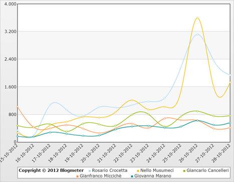 Ecco come sono andate le Elezioni in Sicilia sul web | InTime - Social Media Magazine | Scoop.it