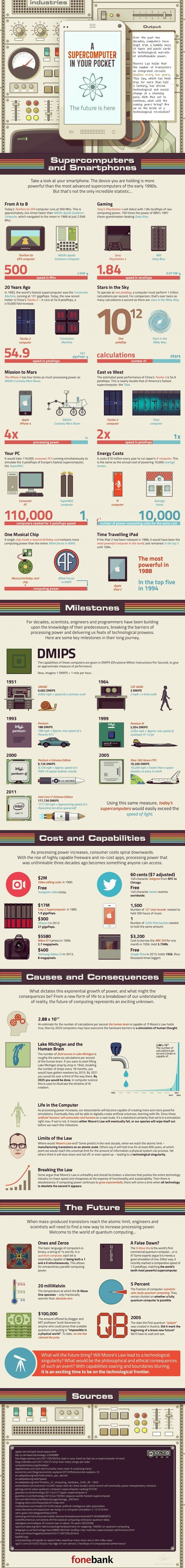 A Super Computer In Your Pocket - Infographic   Digital Technology and Life   Scoop.it