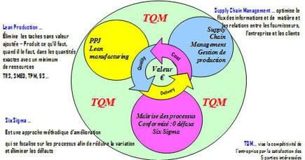 Le Lean et le Six Sigma « Monsieur Fredd | Mode Projet et conduite du changement | Scoop.it