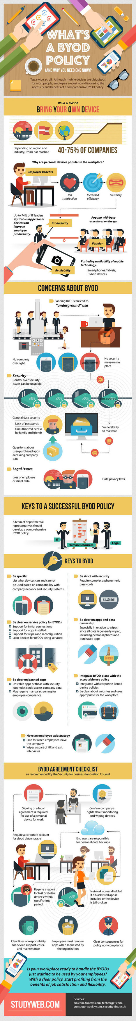 How to Establish a BYOD Policy | Mobile Technology | Scoop.it