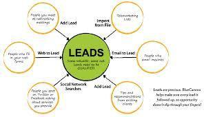 Leads Management Softwar | marketing automation solutions | Scoop.it