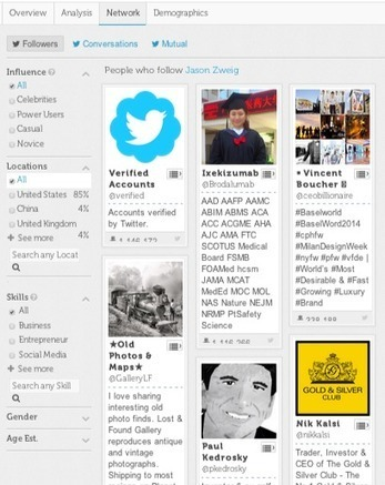How to Use Twtrland to Build Influence on Twitter | Twitter | Scoop.it