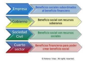 El cuarto sector: empresas nacidas con responsabilidad   FIDES Directivos y Directivas   Scoop.it