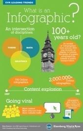 Come creare un'infografica: 10 tools online indispensabili | media | Scoop.it