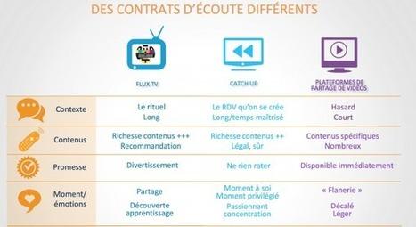 TV contre vidéo, un même défi: donner envie ! | La TV connectée et le commerce by JodeeTV | Scoop.it