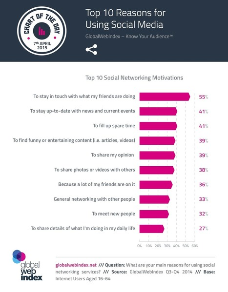 Study: Top 10 Social Networking Motivations [INFOGRAPHIC] | Relationship Building, Networking, social media | Scoop.it