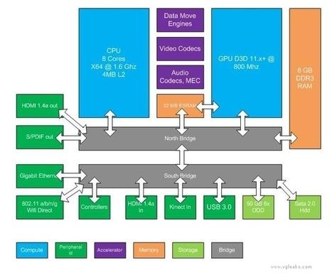 Microsoft'un yeni oyun konsolu Xbox 720'ye ilişkin ayrıntılar belli oldu | teknomoroNews | Scoop.it