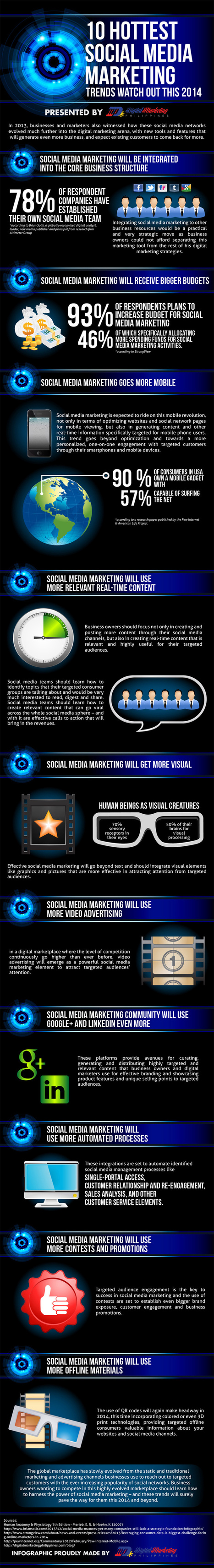 10 Hottest Social Media Marketing Trends Watch Out This 2014 (Infographic) - Business 2 Community | Inbound marketing, social and SEO | Scoop.it