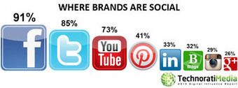 Brands invest in bloggers for marketing - Influence engine optimization platform | Buzzoole | Buzzoole Press | Scoop.it
