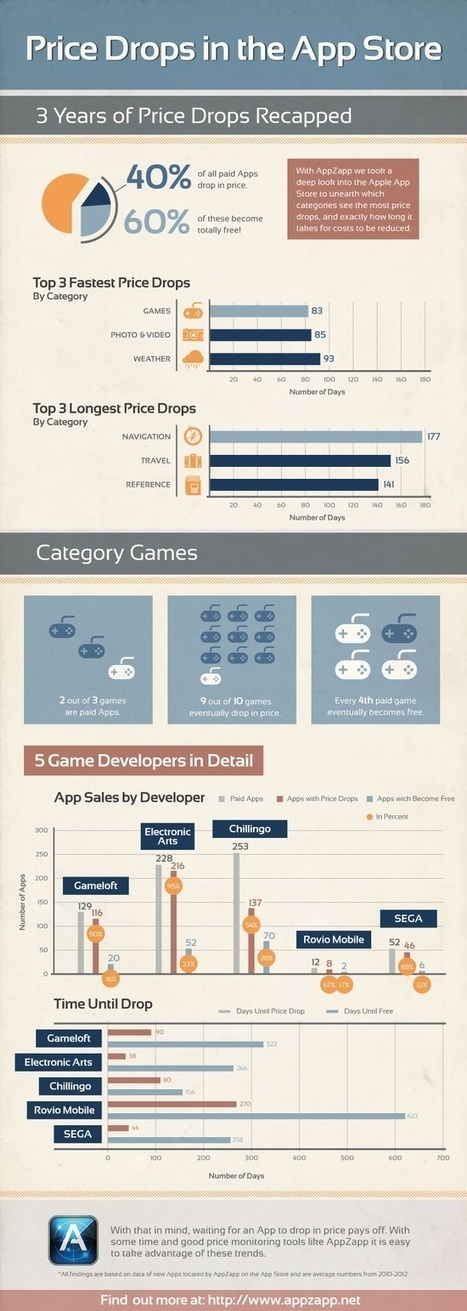 The AppZapp infographic for price reductions of paid apps for iPhone and iPad: Those who have patience, will pay less for their Apps!   Smart Phone & Tablets   Scoop.it