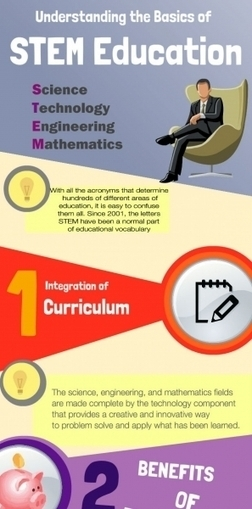 STEM Education Infographic | English Education | Scoop.it