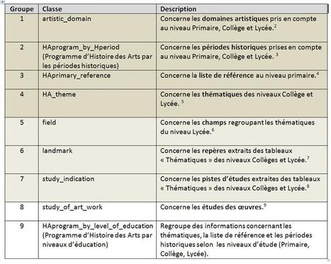 Conception et Développement de l'ontologie d'Histoire des Arts (1) | ILOT - Sémantique et éducation | Semantic and Education | Scoop.it