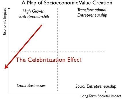 The Danger of Celebritizing Entrepreneurship - Startup Genome | The IT Entrepreneur | Scoop.it