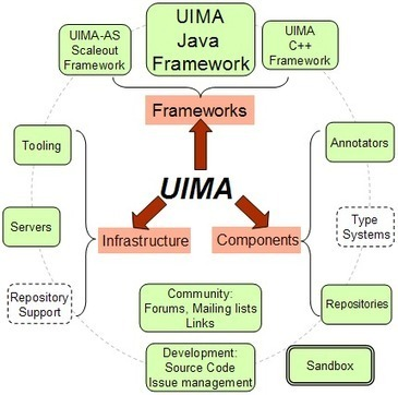 Apache UIMA - Apache UIMA | EEDSP | Scoop.it