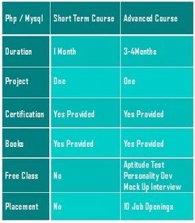 PHP Training Institute in Bangalore | inspiregec | Scoop.it