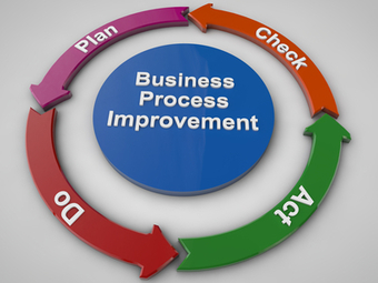 A Process Improvement Triple Play | Policies, Procedures and Processes | Scoop.it