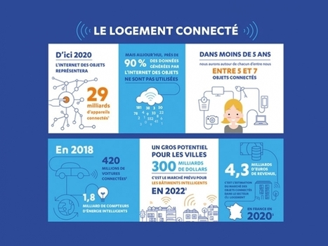 Infographie : le logement connecté | L'immobilier et la Construction par Maison Blog | Scoop.it