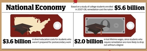 The Unprepared Nation Infographic #collegereadiness #highered #edu11 | Adaptive Learning | Scoop.it