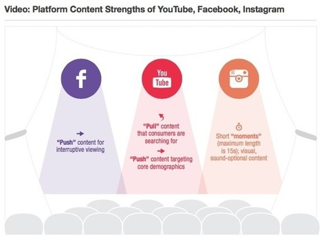 Which Social Platforms Are Best for Brand Videos? | L2: The Daily | Digital Love | Scoop.it