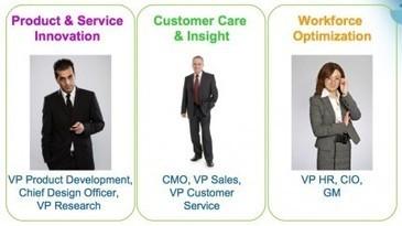Entreprise 2.0 : valeur ajoutée et processus métiers | communication marketing experience client | Scoop.it