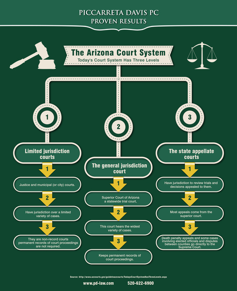 The Arizona Court System | Piccarreta Davis PC | Scoop.it