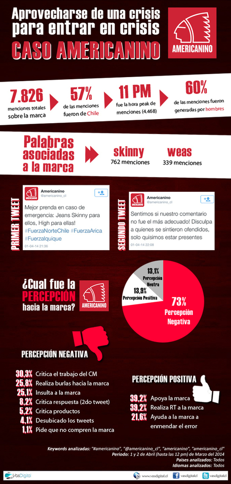 Cuando una marca intenta aprovechar una desgracia en su beneficio #infografia #infographic #marketing | Seo, Social Media Marketing | Scoop.it