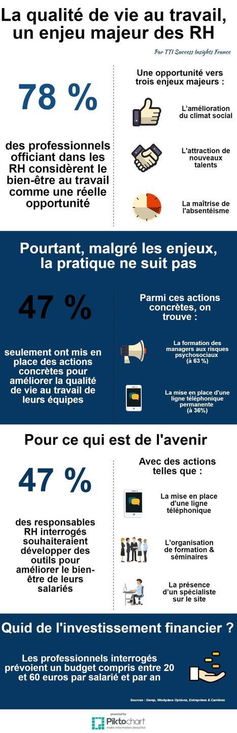 Infographie : La qualité de vie au travail, un enjeu majeur des RH | TTI Success Insights France – Le Blog | Actualités et bonnes pratiques Qualité & Performance | Scoop.it