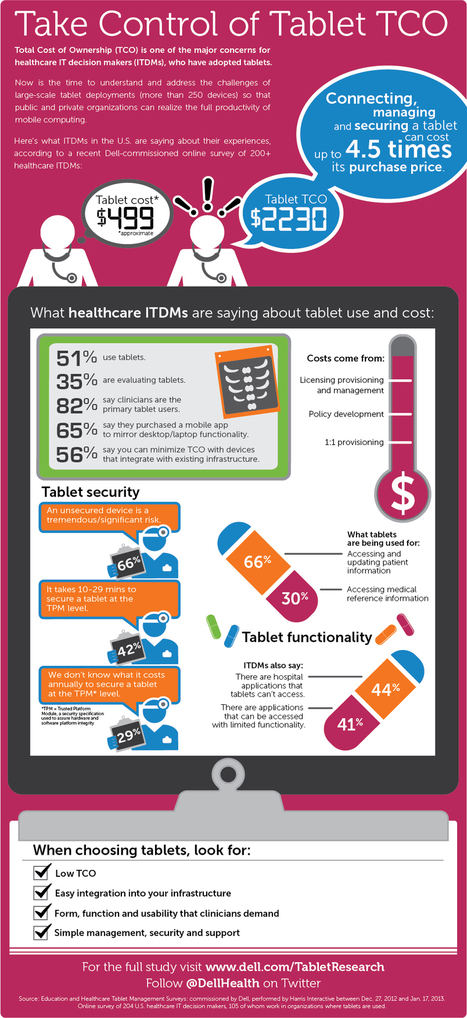 INFOGRAPHIC: Healthcare - Tablet Total Cost Of Ownership | Cloud Central | Scoop.it
