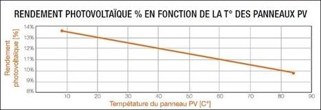 Route solaire Wattway : le temps de retour énergétique est « un réel défi pour les ingénieurs » (CNRS) | Techniques de l'ingénieur | Ressources pour la Technologie au College | Scoop.it