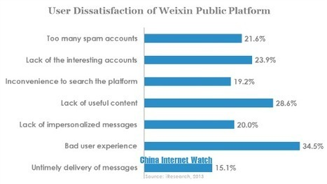 China's Weixin Public Platform Not As Great As It Looks | Social Media Studies- East and West | Scoop.it
