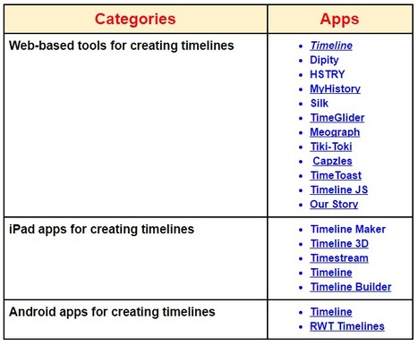 19 Great Web Tools and Mobile Apps for Creating Interactive Timelines ~ Educational Technology and Mobile Learning | Teaching and Professional Development | Scoop.it