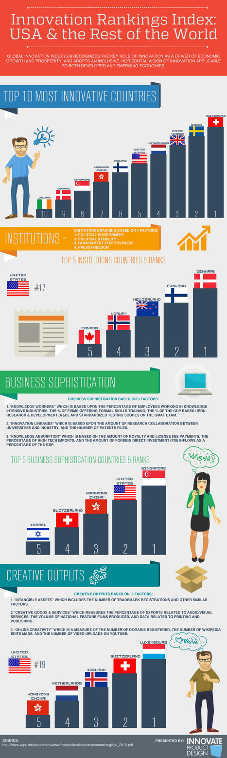 Innovation Index – Ranking the US and the World [Infographic] - Business 2 Community | Digital-News on Scoop.it today | Scoop.it