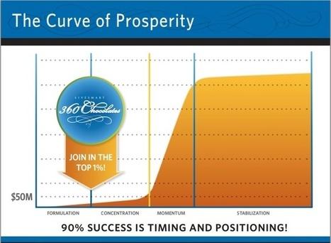 LiveSmart 360 Business Opportunity | health | Scoop.it