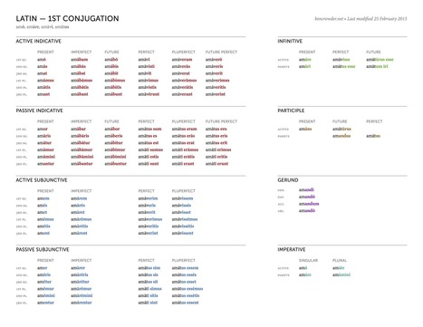 Latin Conjugation Charts — Ben Crowder | Latin.resources.useful | Scoop.it