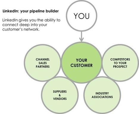 How Social Sellers Build Their Pipeline with LinkedIn   social selling   Scoop.it