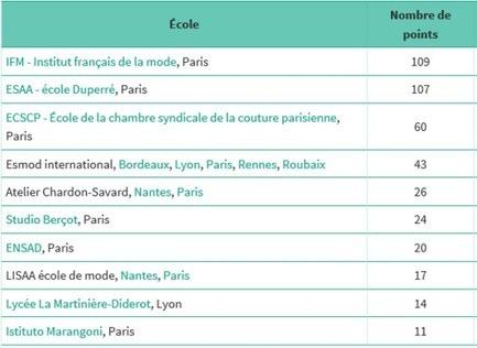 L'IFM meilleure école française de mode en 2016 | Formations mode et design | Scoop.it