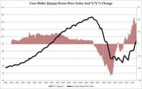 Baffle With BS Continues As House Prices Beat And Miss At Same Time; Detroit Home Prices Go Parabolic | Zero Hedge | Commodities, Resource and Freedom | Scoop.it